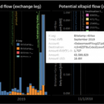 仮想通貨XRP(リップル)利用のxRapid、9月にかけて送金高が急拡大