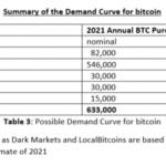 2020年5月に予定されているビットコインのマイニング報酬の半分は、暗号通貨の価格を20,000ドルから50,000ドルの範囲にとどめる可能性があります。